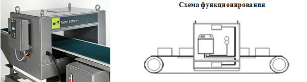 Металлодетектор на конвейер цена can модуль транспортер